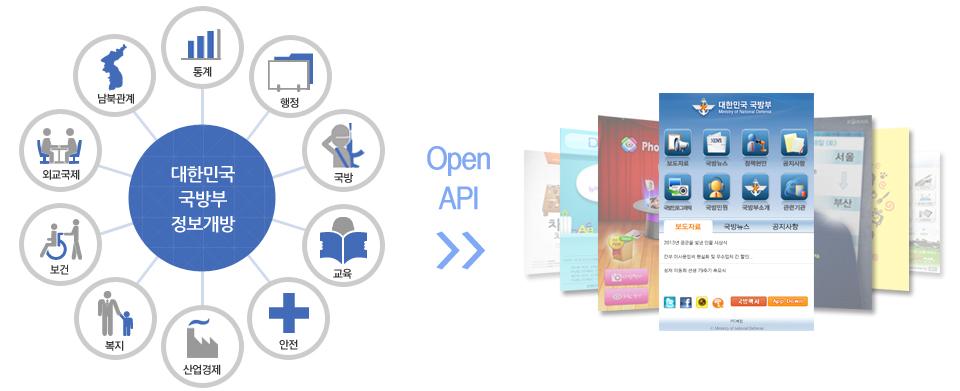 Open API란