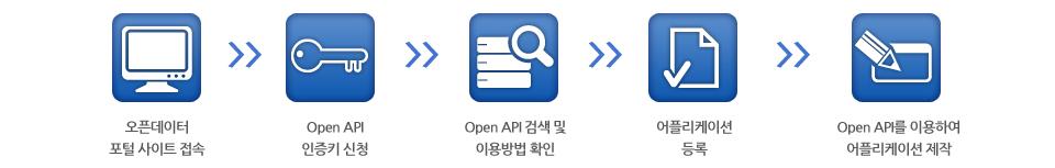Open API의 이용방법